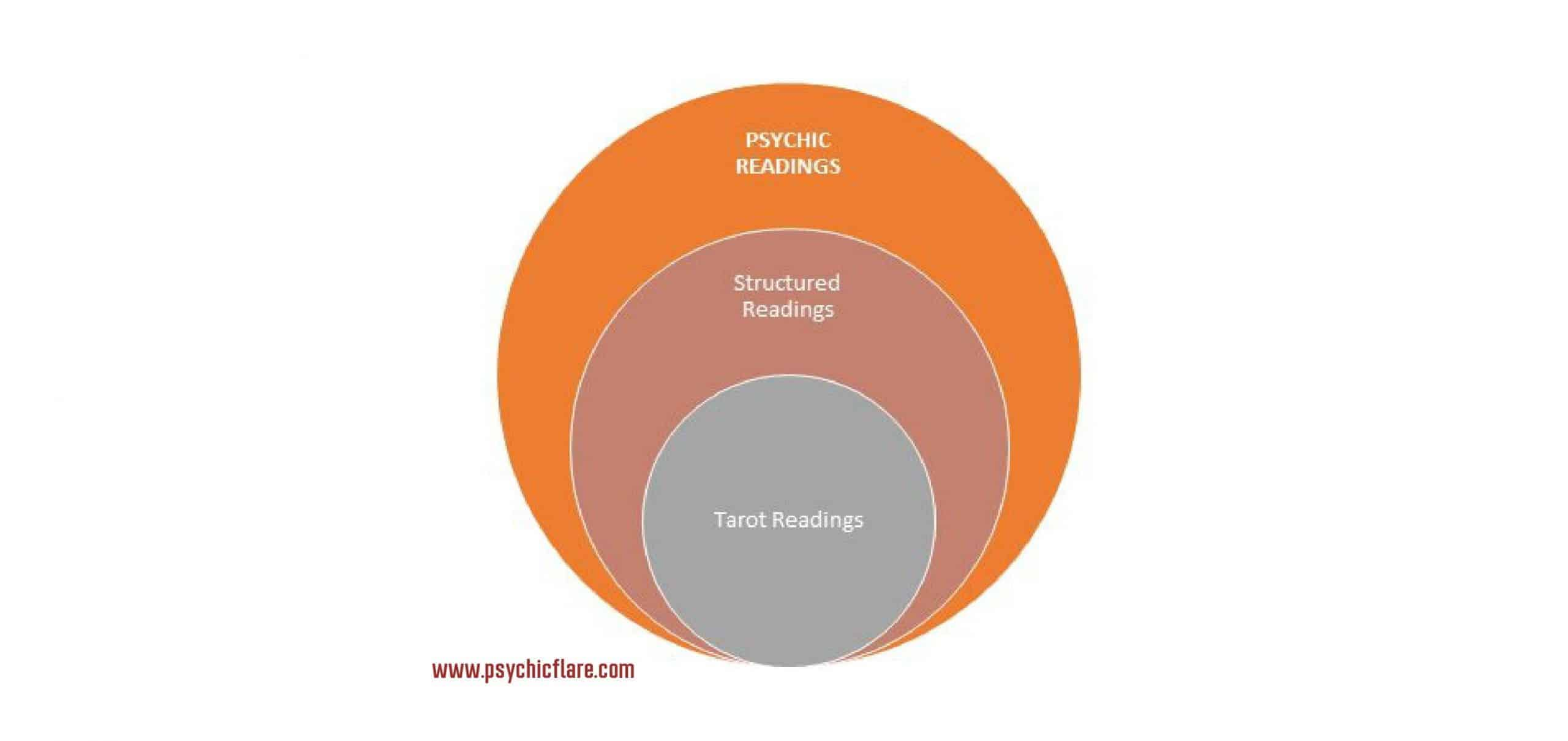 psychic and tarot reading diagram
