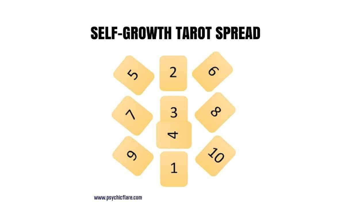 self growth tarot chart