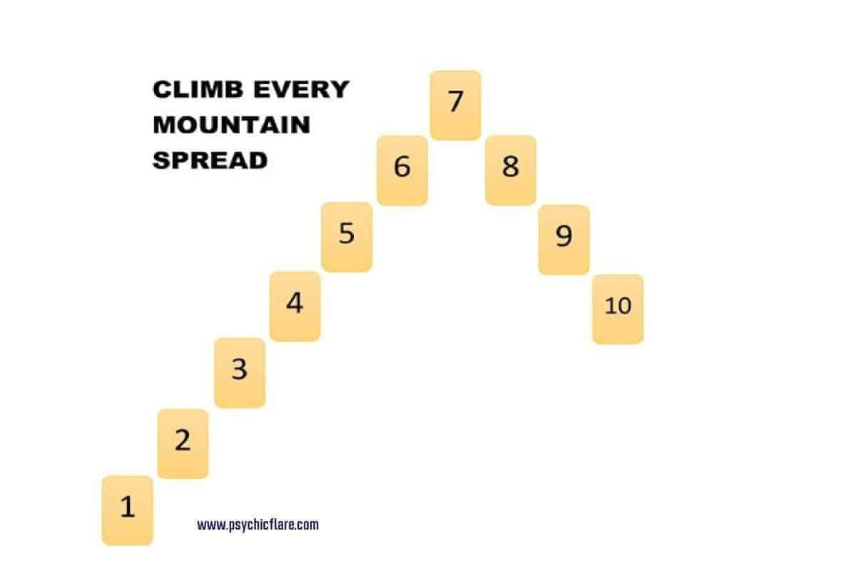 climb every mountain chart