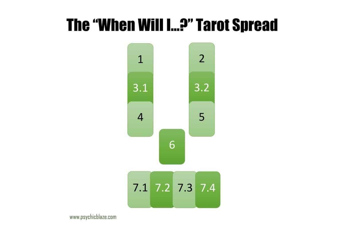 when will it happen tarot spread