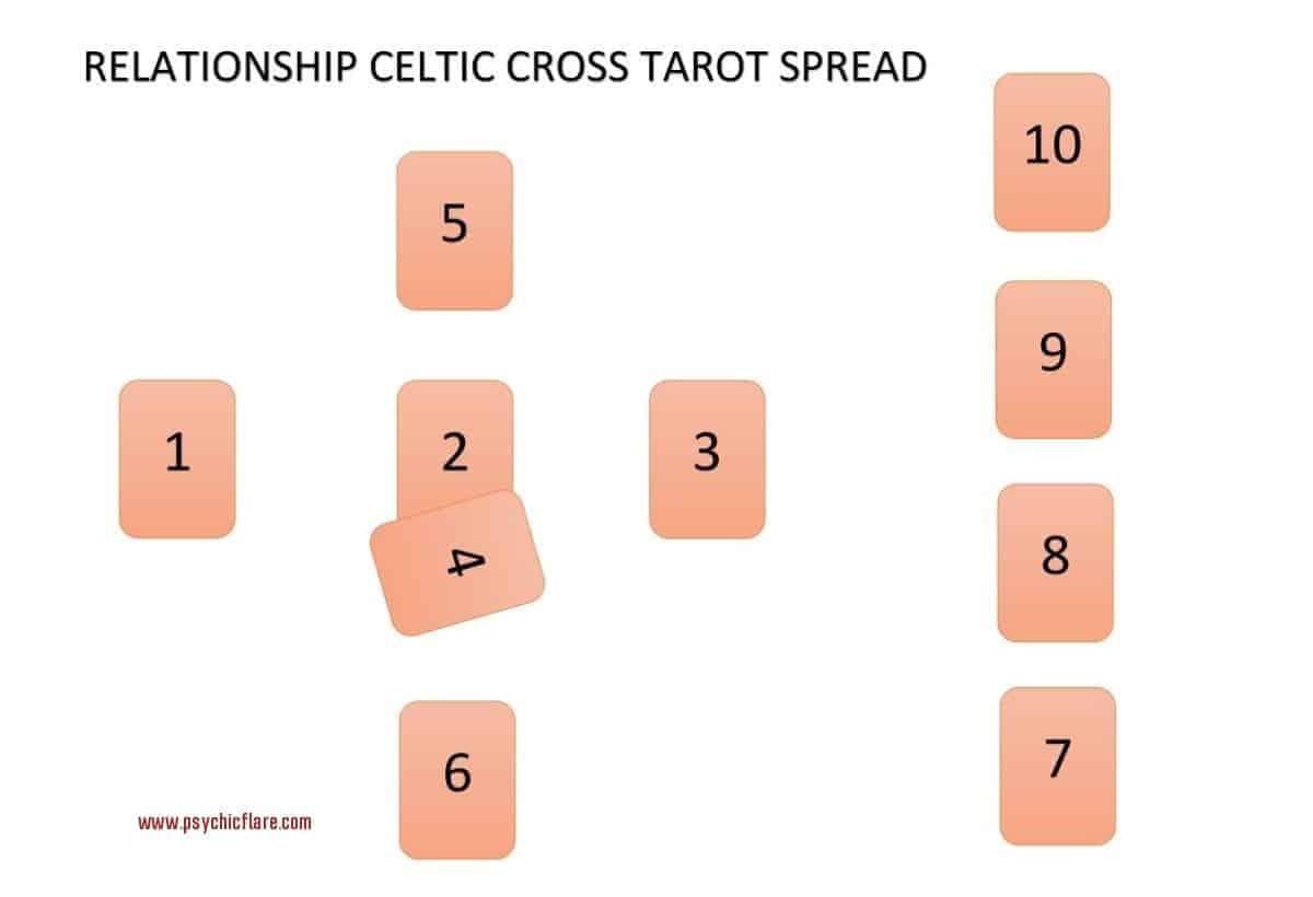 relationship celtic cross