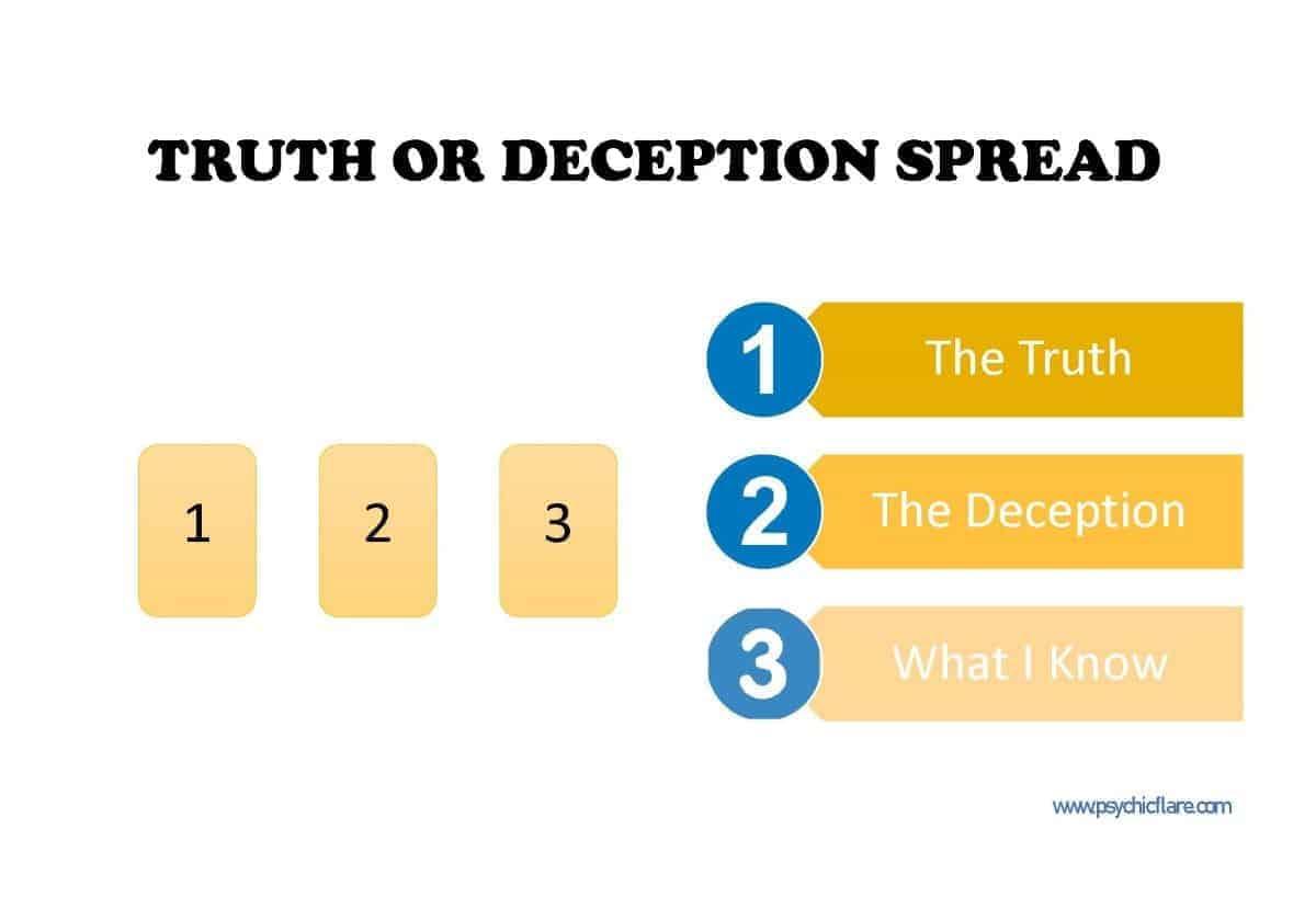 truth deception spread