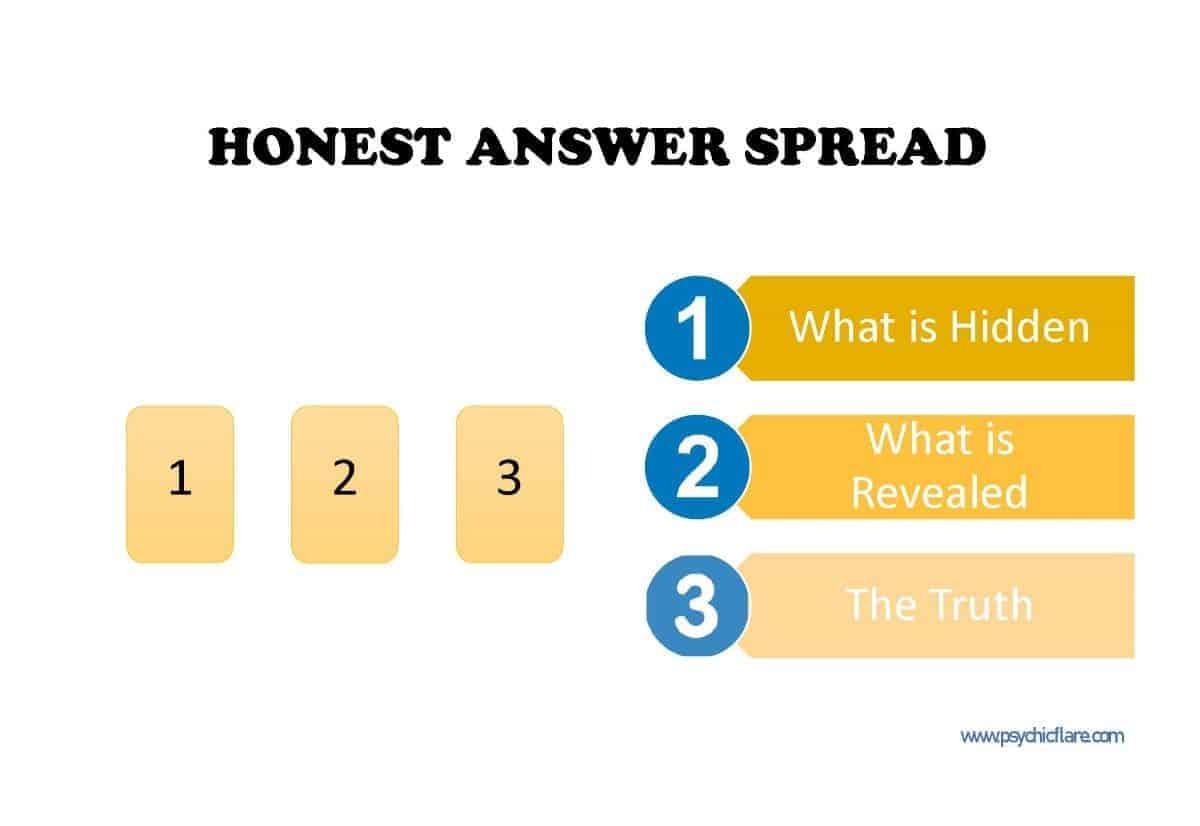 honest answer spread