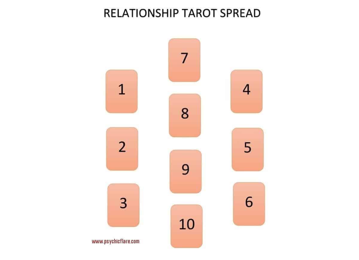 relationship tarot spread