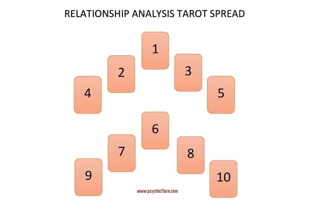 relationship analysis tarot