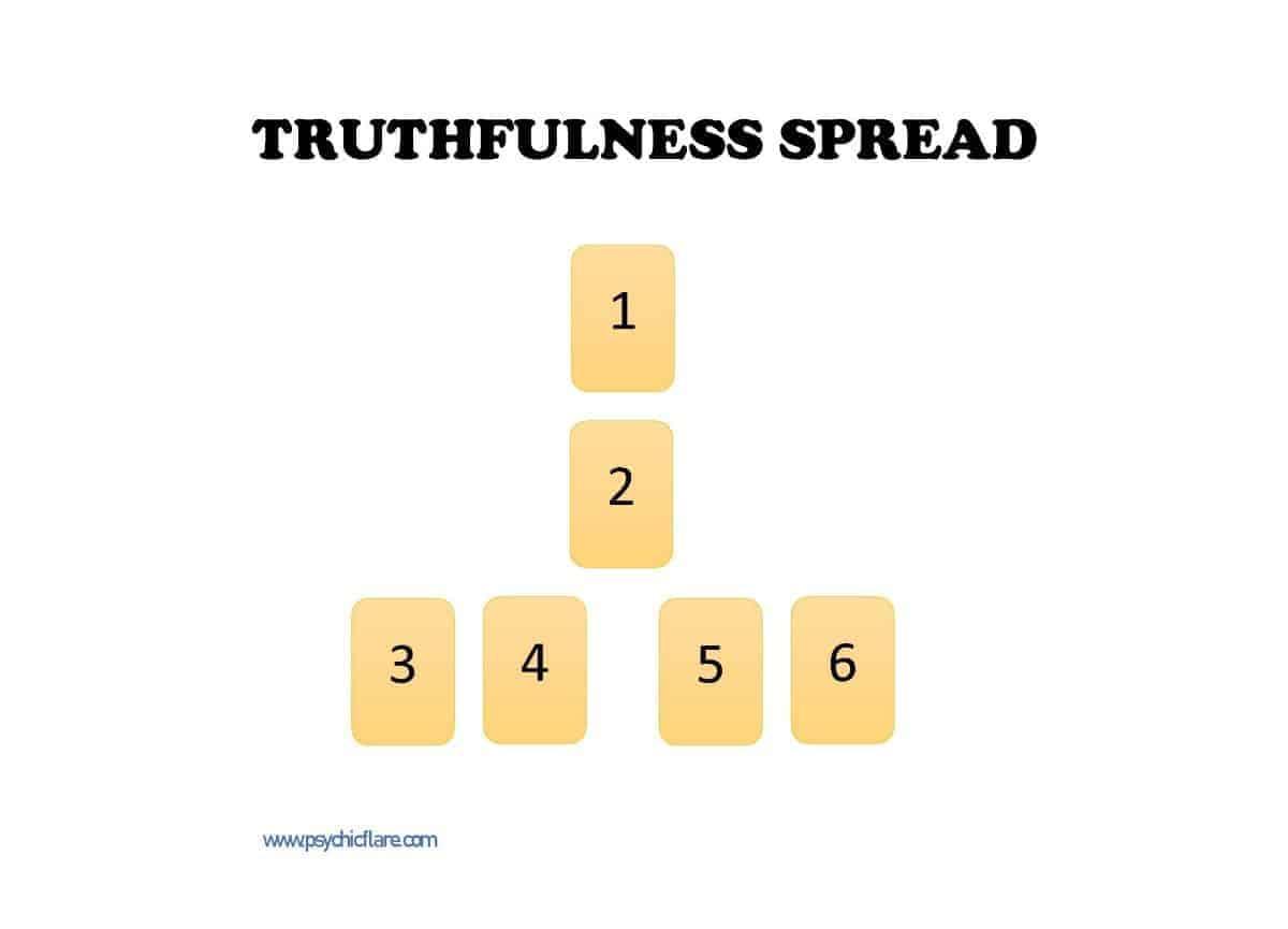 truthfulness spread