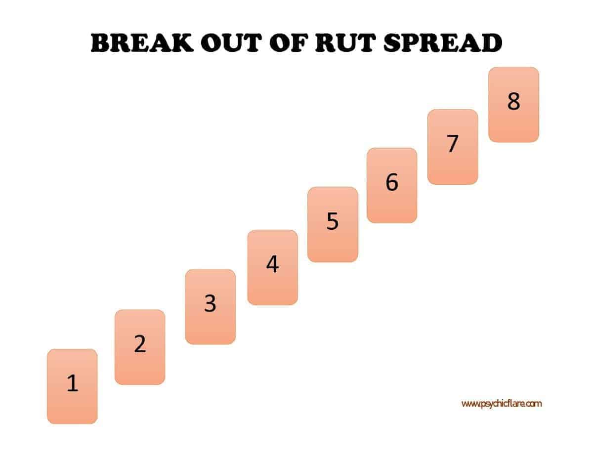 break out rut spread