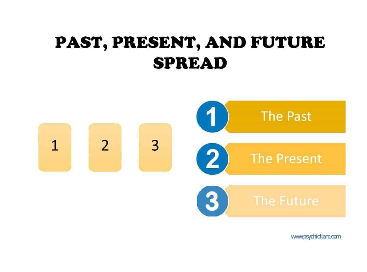past present future spread