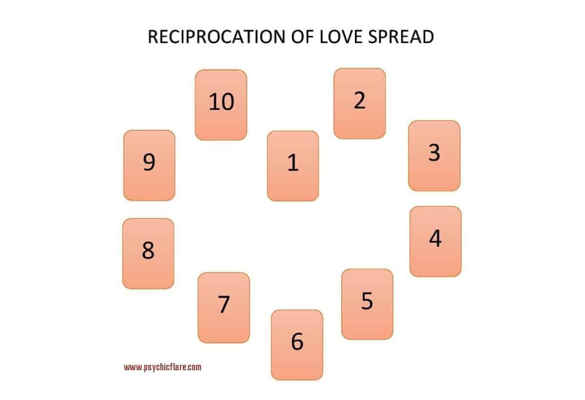 reciprocation love spread