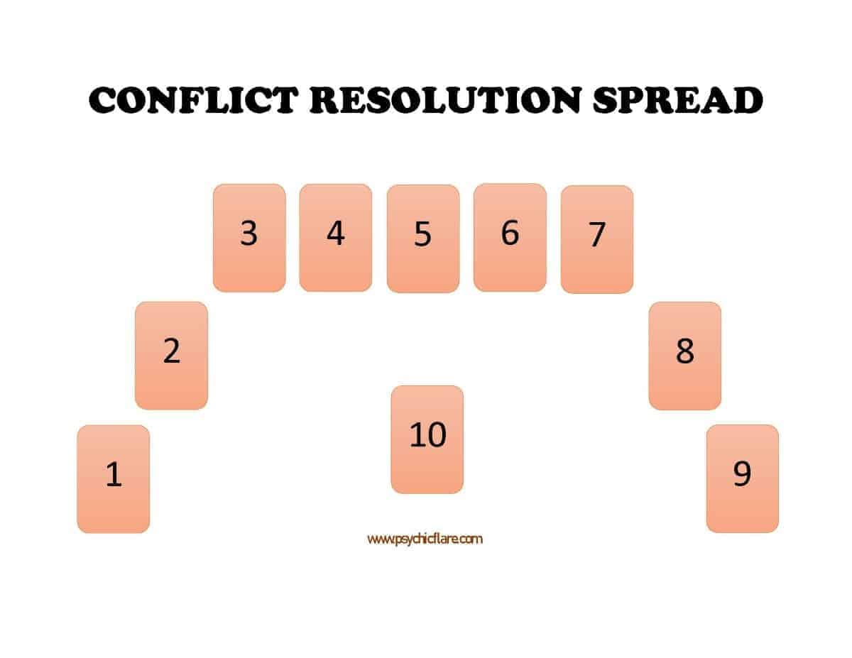 resolution spread