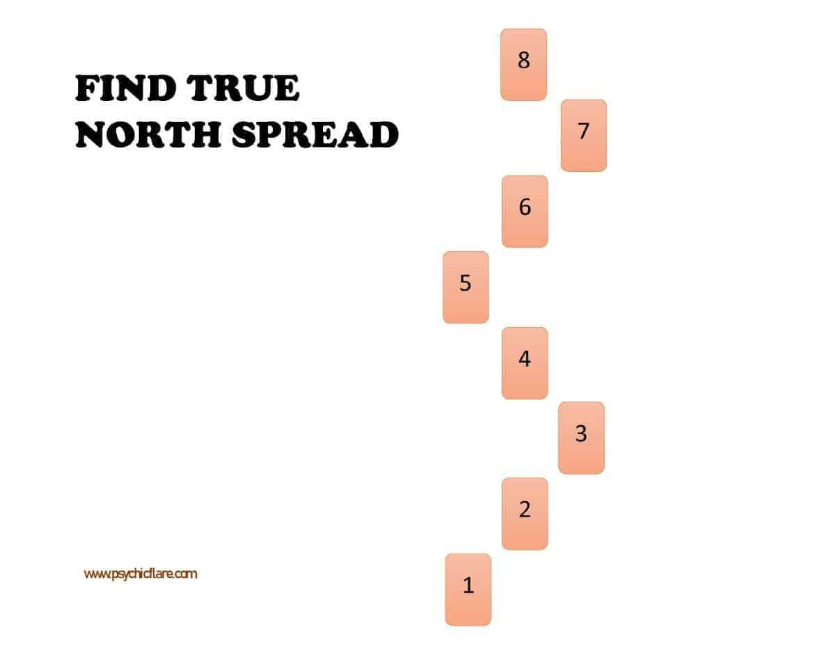 find true north spread