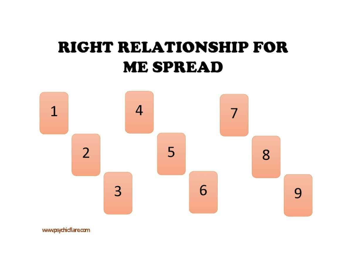 right relationship spread