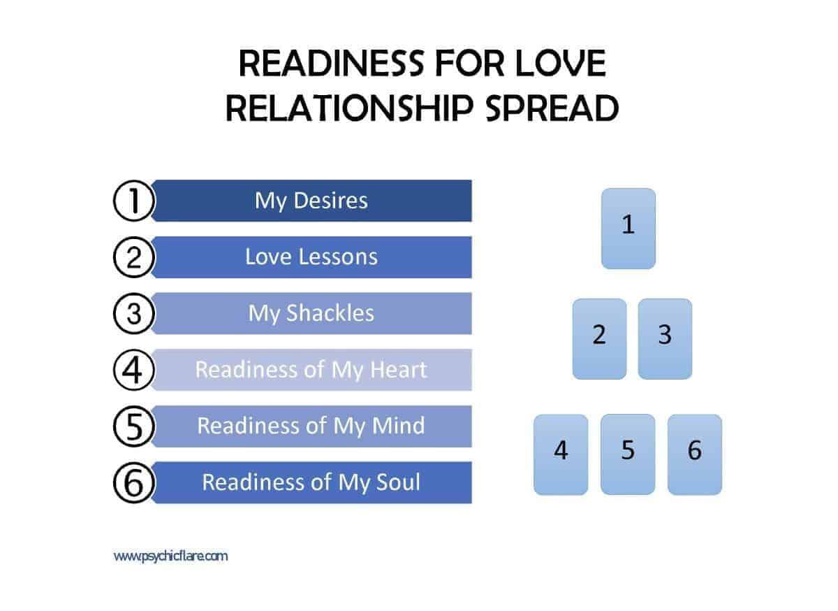 readiness -love