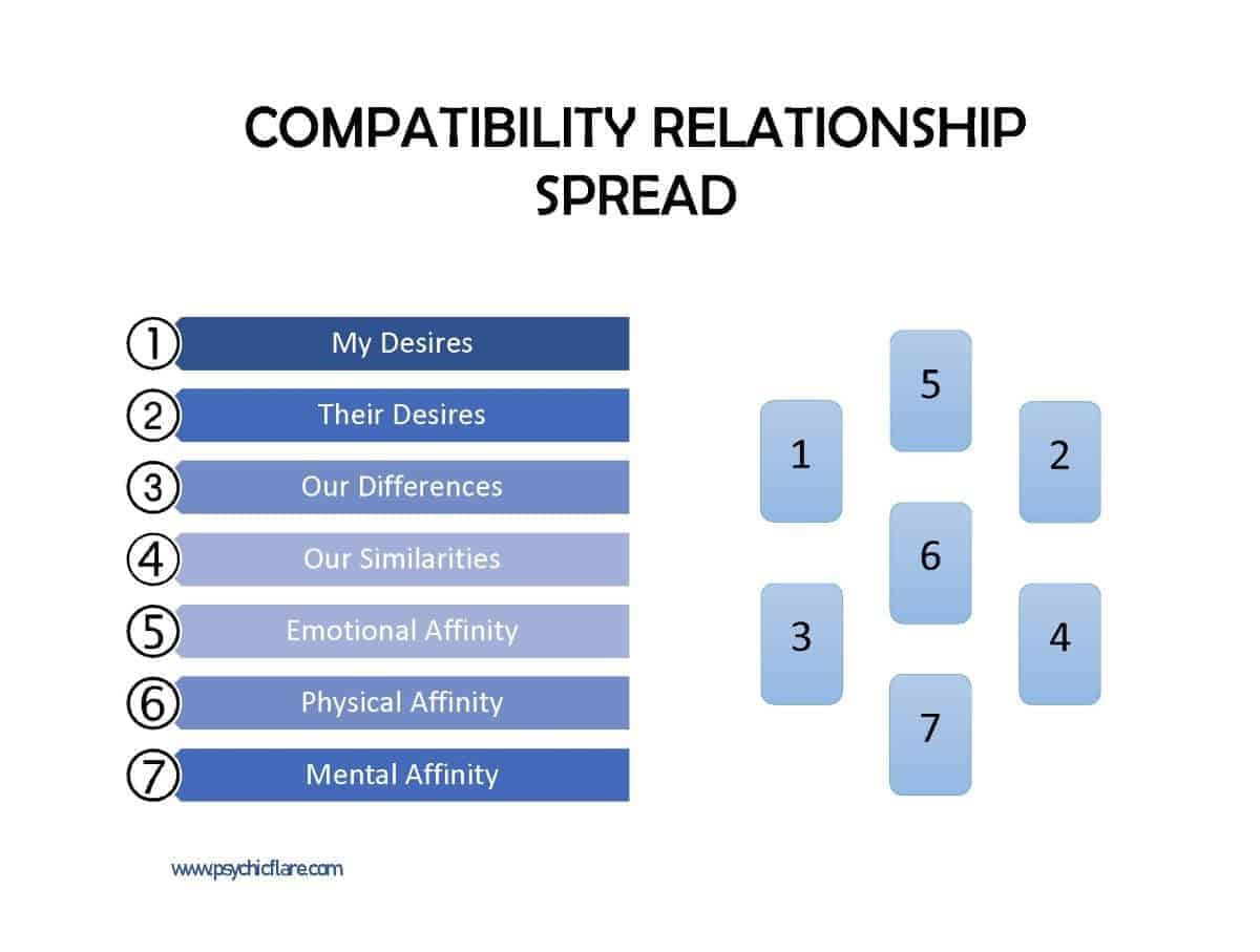 compatibility relationship