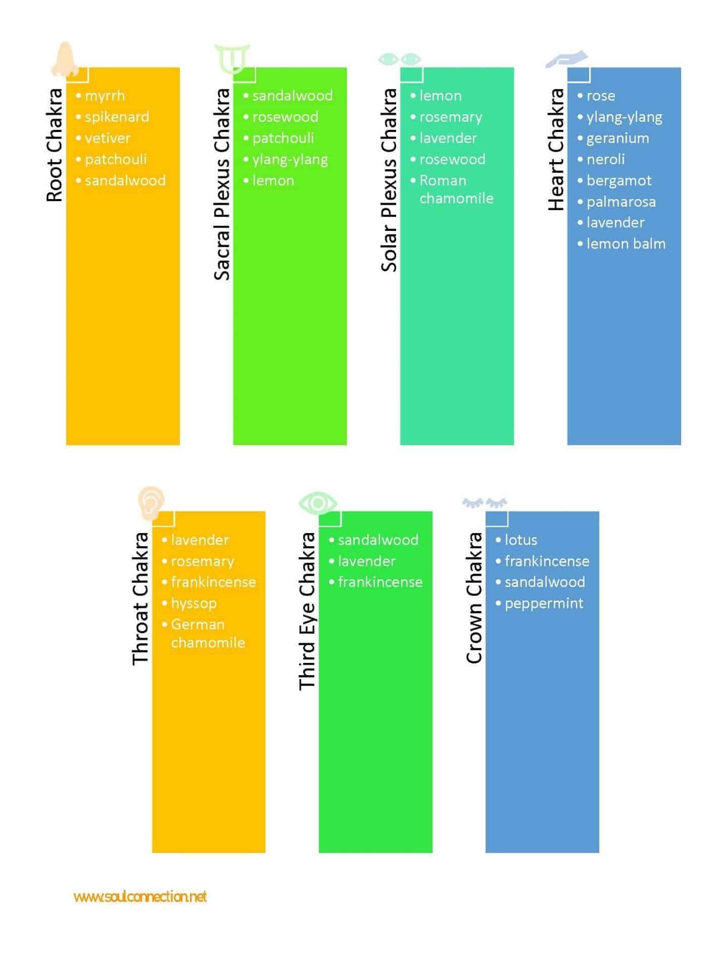 essential oil healing chart